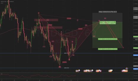 NZDUSD: Bearish Bat & Elliott Wave Pattern Idea