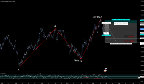 USDCAD: Classic ABCD W/ H&S Confirmation & RSI Div.