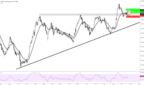 GBPJPY: Up and away