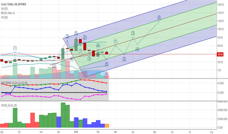 ZECUSD: 5 wave for purchase