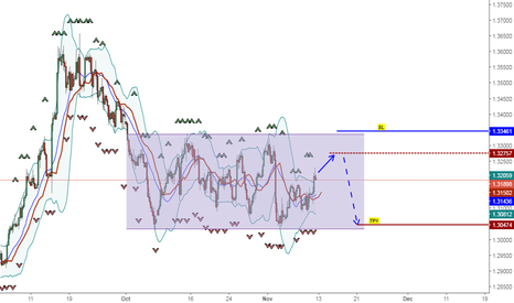GBPUSD: Sell Limite Opportunity GBP USD