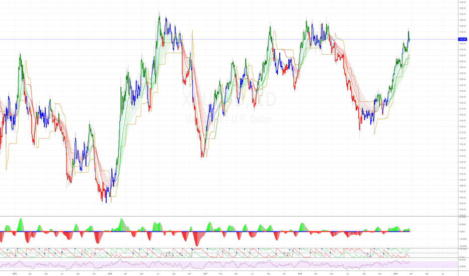 XAUUSD: Gold - maybe a time to take profits