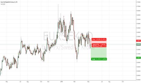 EURSEK: EURSEK - Rallying higher, short into rally