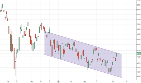 EEM: MSCI EM - EM index trading channel from Mid march onwards