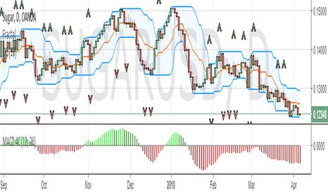SUGARUSD: Higher supply forecast bearish for SUGARUSD