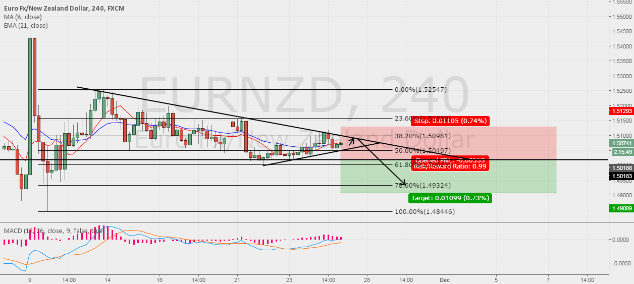 EURNZD Possible SELL SWING!!!!!