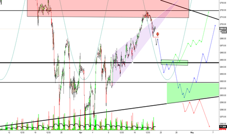 ES1!: SPY: The ways I see this could Play out - Bearish Scenario