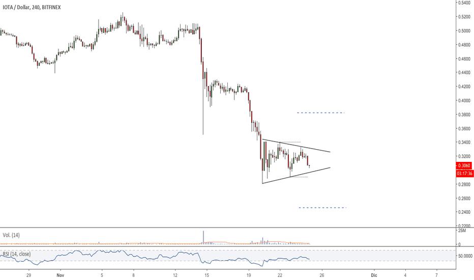 IOTUSD: $IOTA - #IOTAUSD - Patrón triangular - Breakout Watchlist