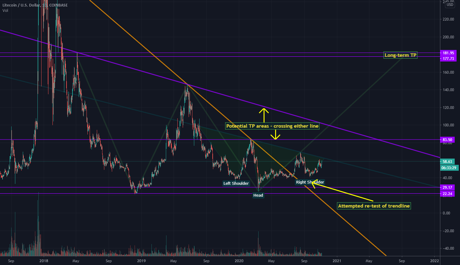 LTC / USD - <bold>Litecoin</bold> about to triple in <bold>value</bold>? for COINBASE:LTCUSD by dudebruhwhoa