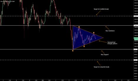 BTCUSD: Symmetrical triangle pattern on btcusd