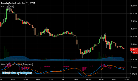 EURAUD: Test Publish From Remote