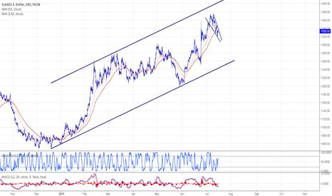XAUUSD: Gold needs some temporary decline