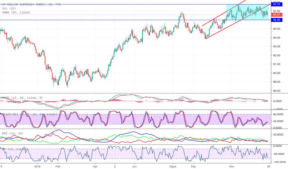 DXY: Penunjuk US Dollar Indeks