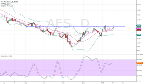 AES: $AES