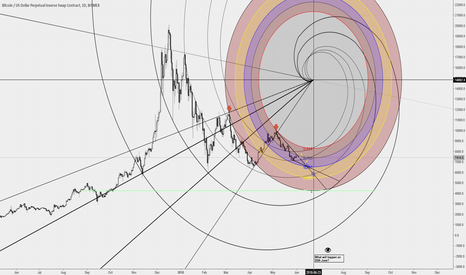 XBTUSD: Bitcoin in spiral motion! Let's see how the forces dance :)