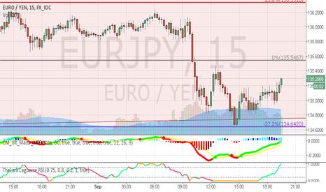 EURJPY: Eur/jpy near Fib Channel Resistance