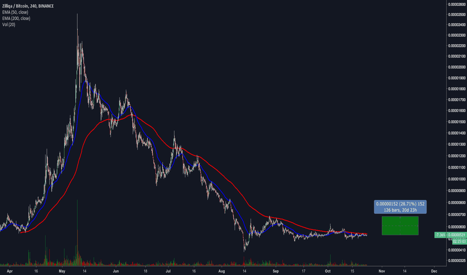 ZILBTC: ZIL lookin' up