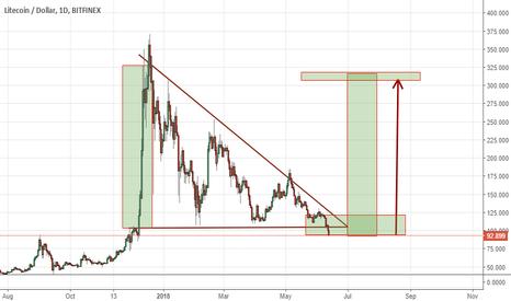 LTCUSD: Litecoin's triangle. Looks good, isn't it?