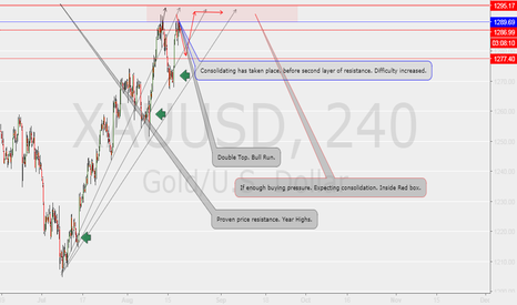 XAUUSD: Possible Short opportunity.
