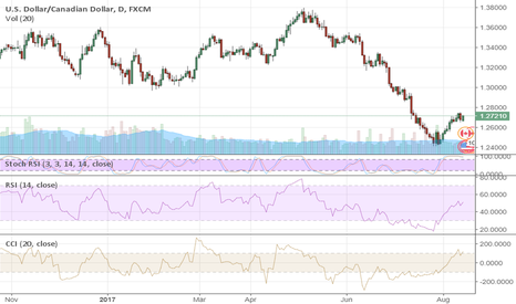 USDCAD: CAD Has Chances to Recover