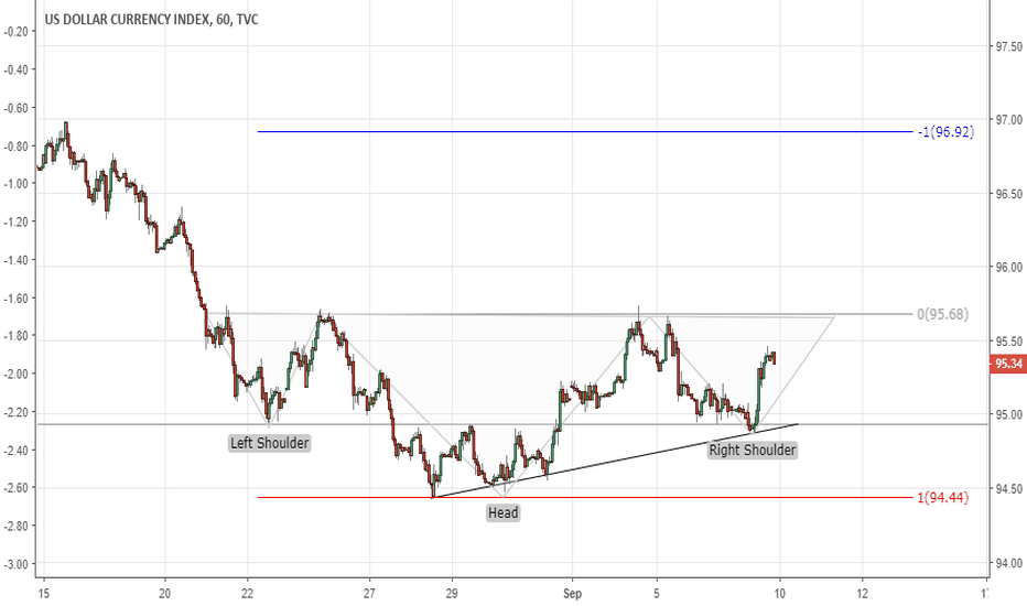 DXY: DXY: Inverted HS on the 1h chart