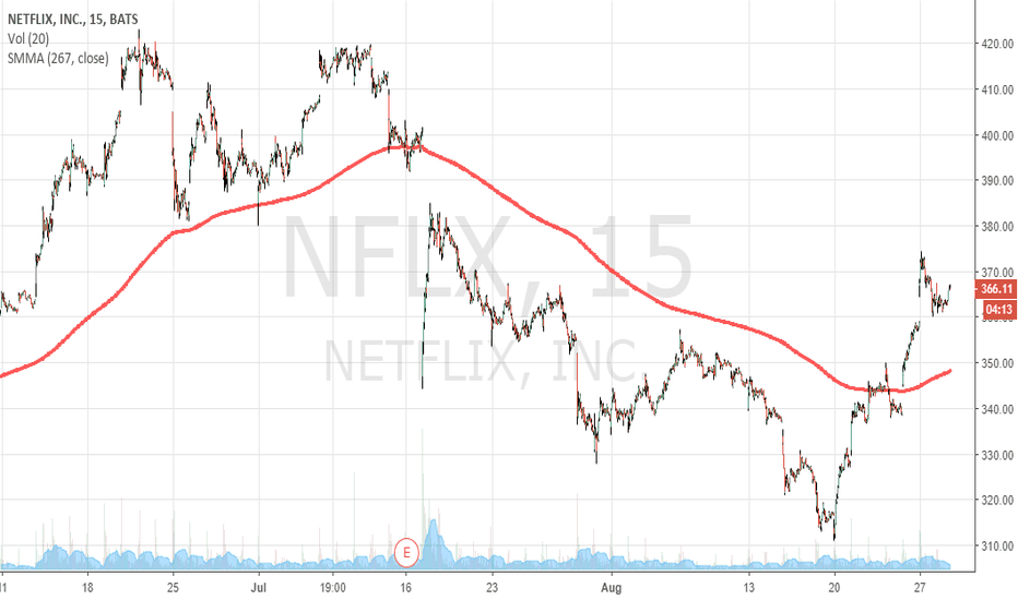 NFLX: Long again at Netflix since 345 USD 24 August