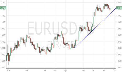 EURUSD: EUR/USD – re-test of 1.13 likely