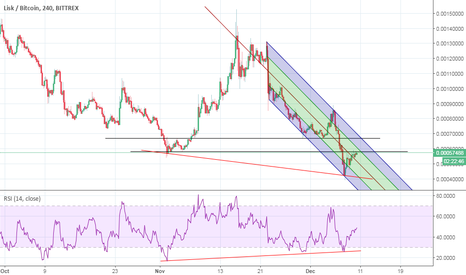 LSKBTC: Critical Levels For Lisk