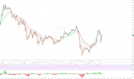 GBPJPY: The Big Question - where is price going?