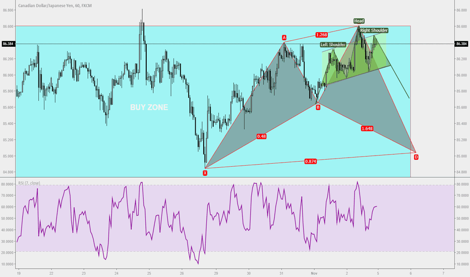 CADJPY: Trade Ideas Analysis: CADJPY H&S