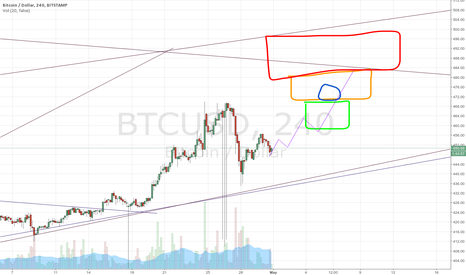 BTCUSD: Bitcoin comeback after the fall.