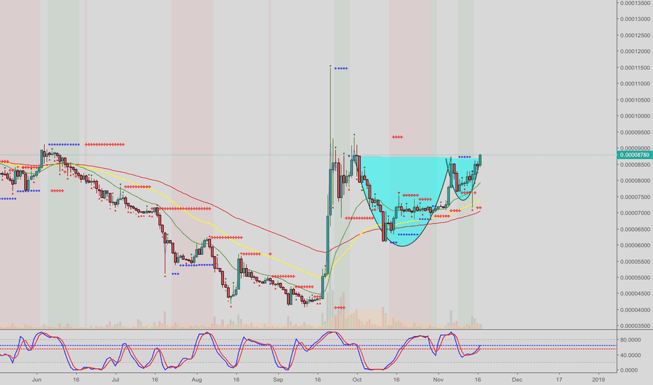 XRPBTC: #XRP   breaking out against #bitcoin