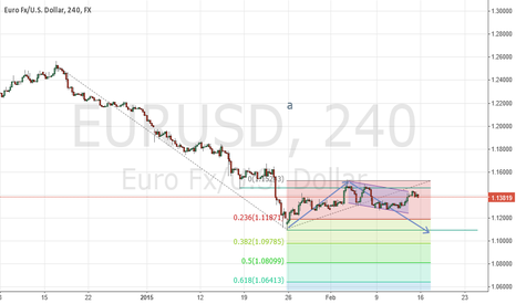 EURUSD: short maybe