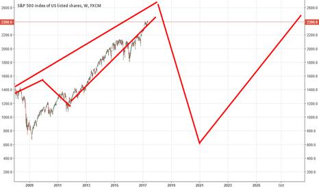 SPX500: Stock market Forecast