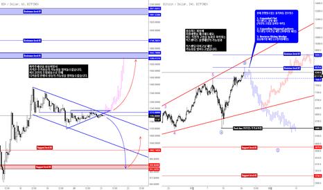 BCHUSD: Bitcoin & Bitcoin Cash DeCoupling 비트코인 & 비트코인 캐시 디커플링 현상