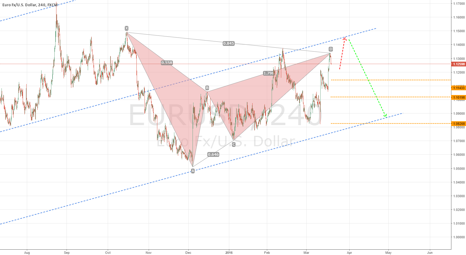 eurusd bat shorting