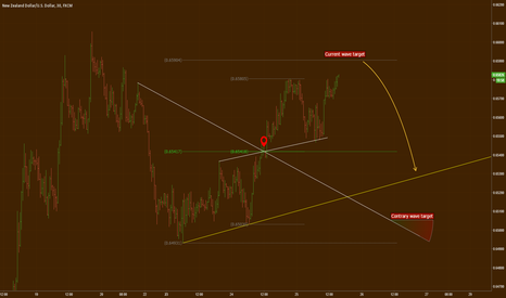 NZDUSD: NZD/USD reversal area and its target