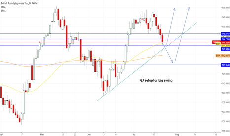 GBPJPY: GBP/JPY SETUP FOR BIG SWING