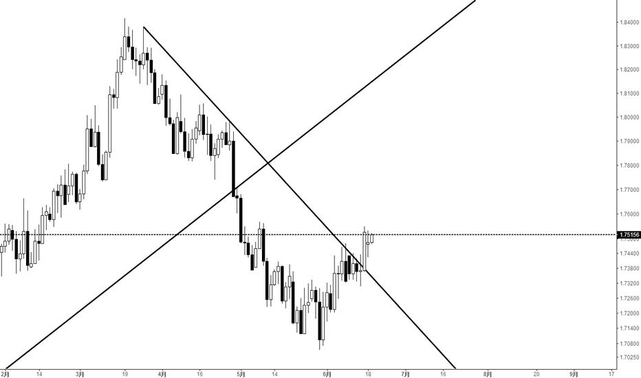 GBPCAD: 之前的分析错了,价格已经突破趋势线,回调做多。