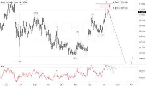 EURCHF: EURCHF - Wave C of FLAT