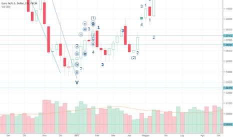 EURUSD: EUR/USD siamo nel pieno di onda B