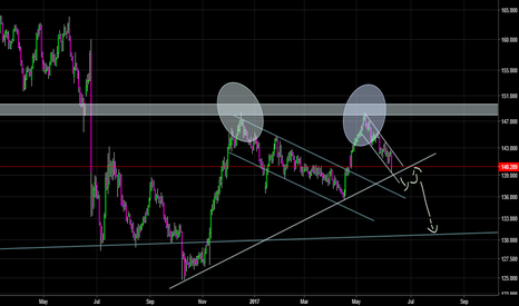 GBPJPY: Poor Pound?
