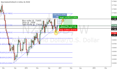 NZDUSD: NZDUSD Potential Long Play