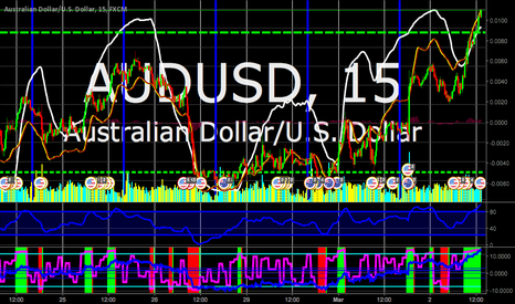 AUDUSD: True Strength topping out