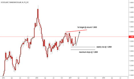 USDCAD: usdcad long idea update weekly