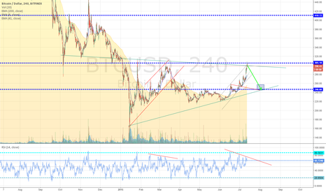 BTCUSD: rsi div, volume div and probably lots of other divs
