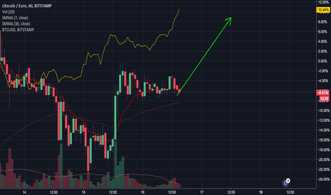 LTCEUR: LTCEUR Preparing to Follow BTCUSD Up