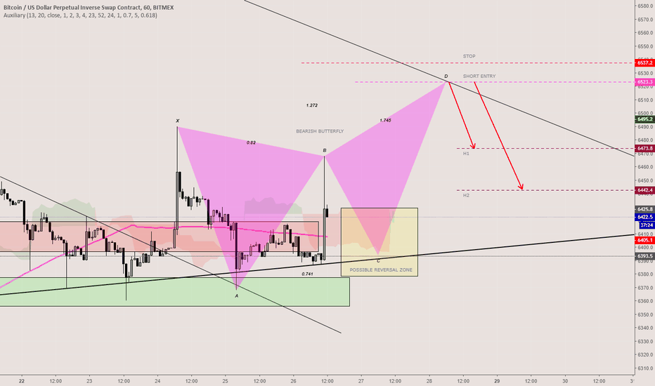 XBTUSD: BTCUSD-Bearish Butterfly-Short-Satış-1H