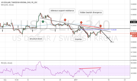 USDSEK: USDSEK bearish continuation