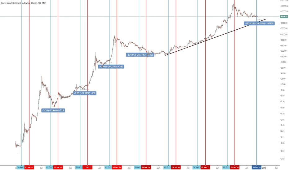 BLX: Bitcoin seasonality